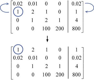 gauss elimination method solved problems