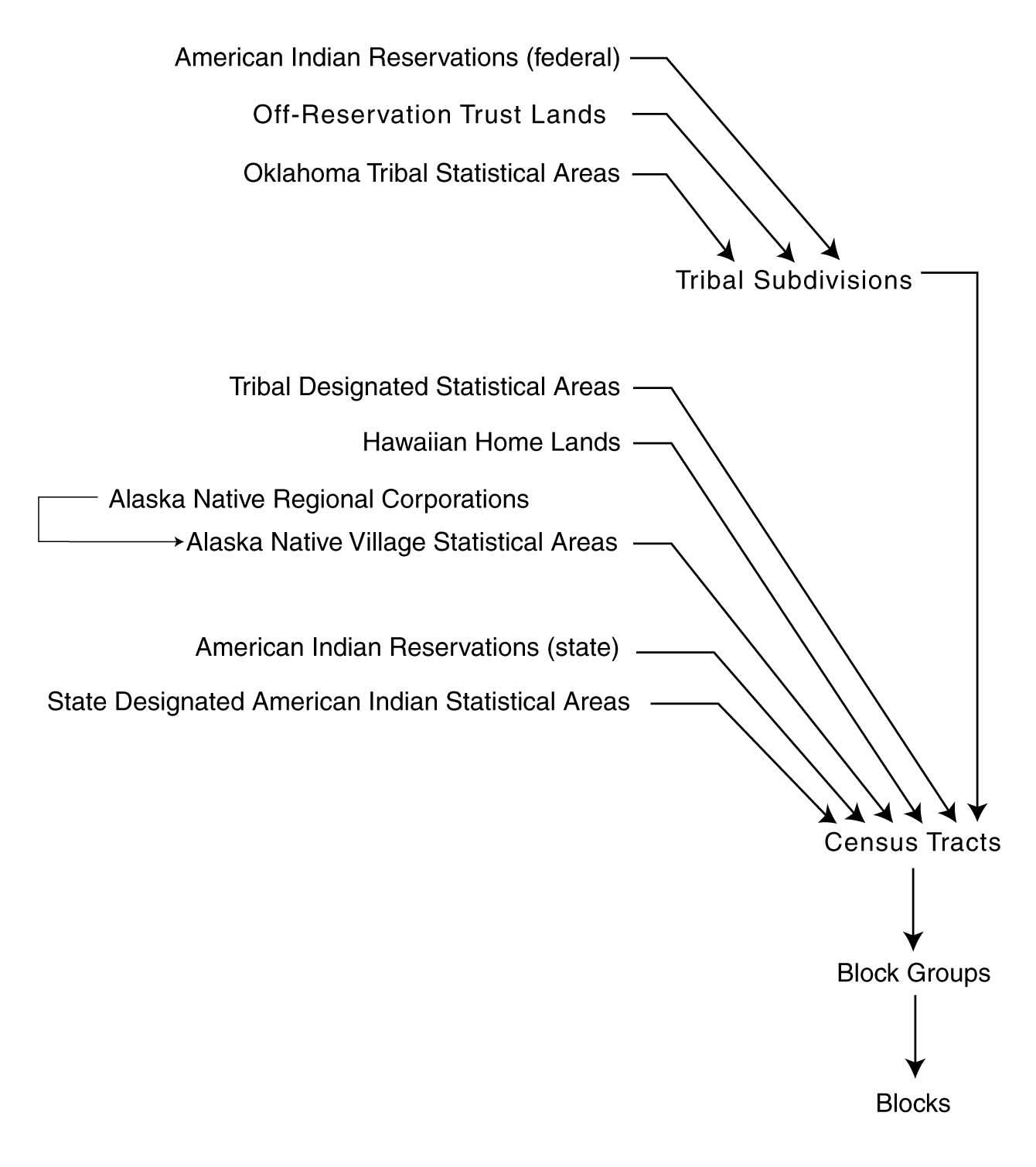 Making Sense Of The Census - Us census zip code lookup