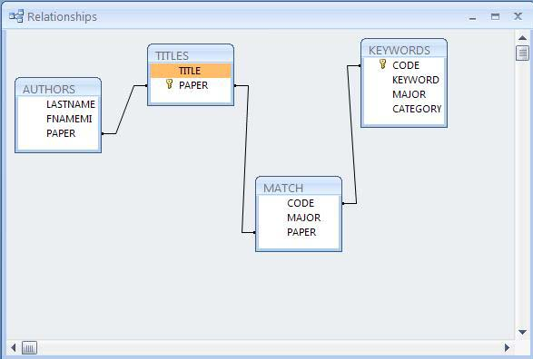Relational database design er diagram of urisa schema ccuart Image collections