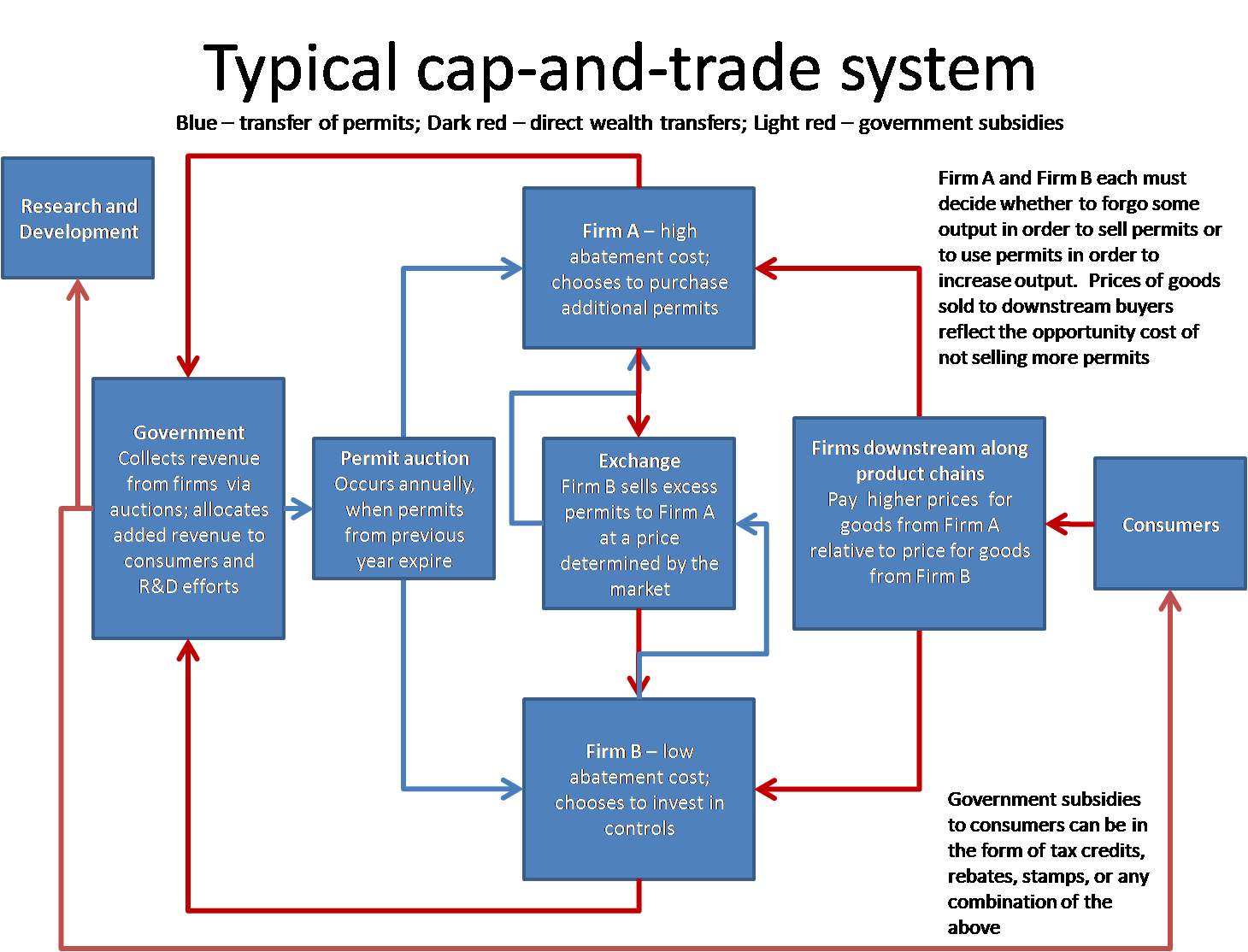 Ontario cap and trade system