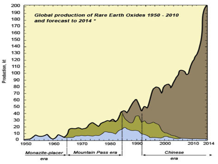china and rare earth and stuff In china, rare-earth consumption by the new material sector is expected to increase faster than the other traditional industrial sectors china's rare-earth policies  in 1990, the chinese government declared rare earths to be a protected and strategic mineral as.