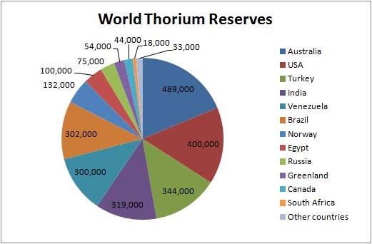 thorium reserves