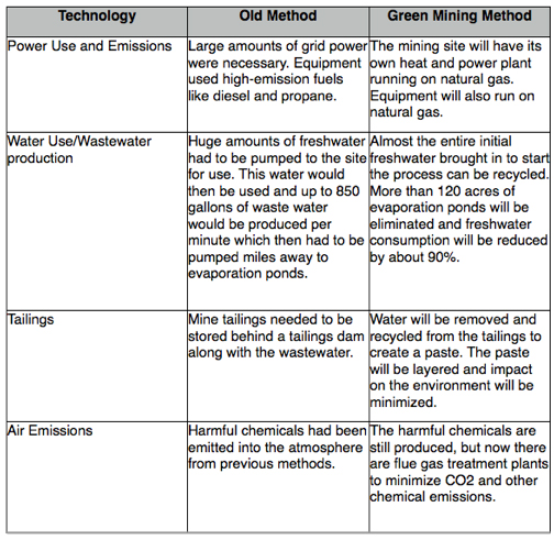 types of mining methods pdf