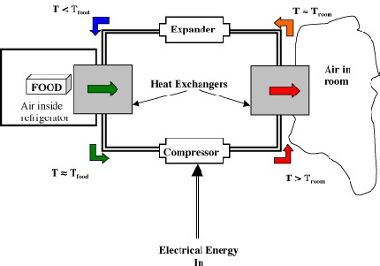 Refrigeration Cycle Refrigerator