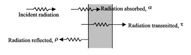 19. Radiation Heat Transfer