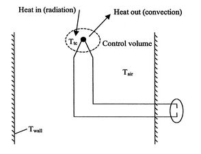 19.3 Radiation Heat Transfer Between Planar Surfaces