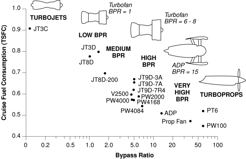 Plot showing cruise speed/alt Thrust Specific Fuel Consumption for gas turbine engines, justifying the 50% slower fuel consumption than the Turbojet of similar power