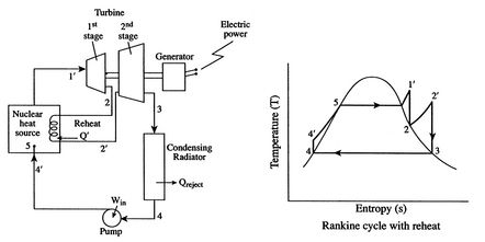 Steam To Electricity Conversion Efficiency