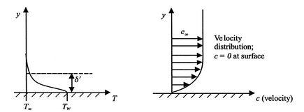 17. Convective Heat Transfer