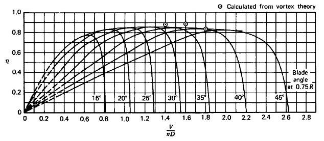 Propulsive Efficiency Propeller Propeller Efficiency Curves