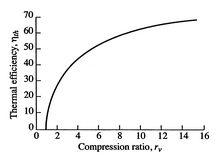 Image fig5OttoEfficiencyVSCompressionRatio_web