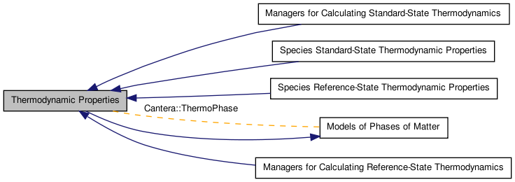 cantera thermodynamic properties