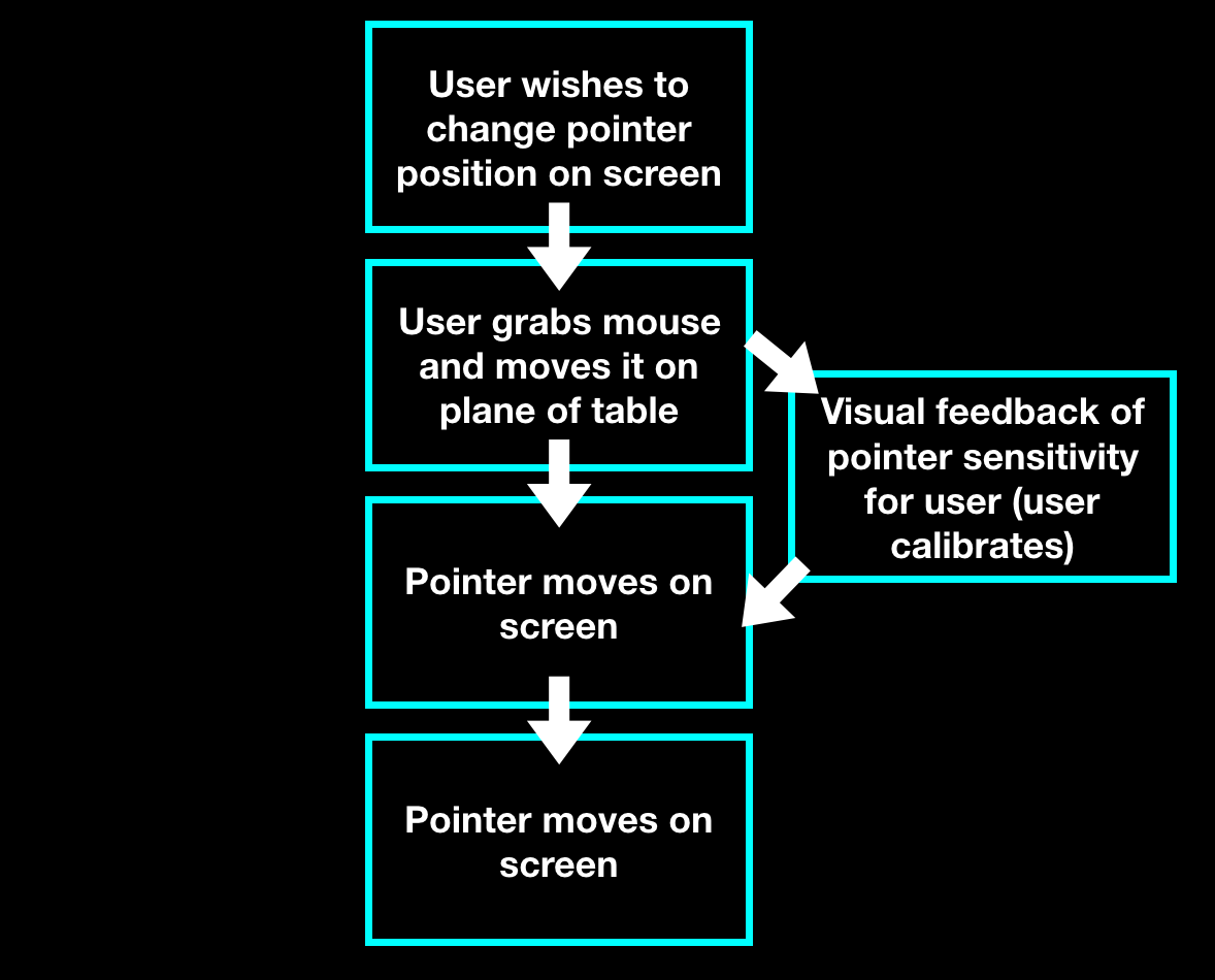 The Computer Mouse Diagram