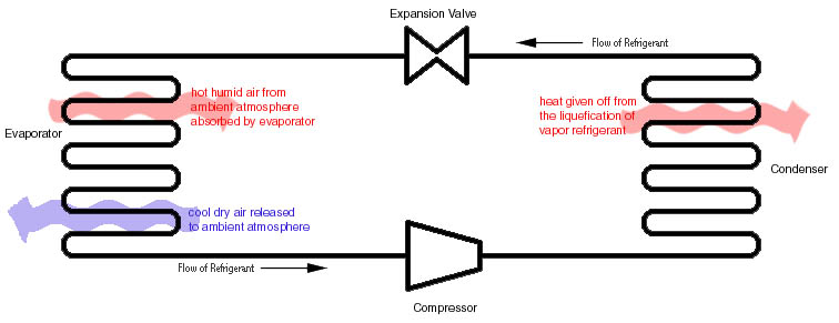flow 2 972 how a compression refrigeration system works