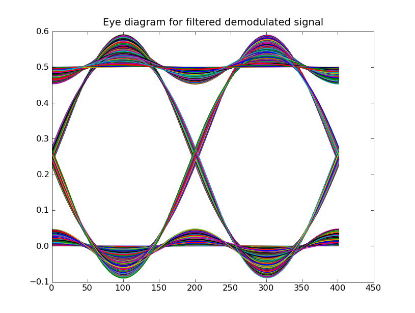 Lab 7 modulation the eye has narrowed because of inter symbol interference introduced by the low pass filters try changing bitspersecond at the top of the file from ccuart Gallery