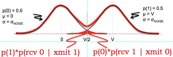 Binary options probabilities distribution of price indicator