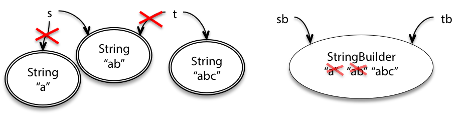 string-vs-stringbuilder