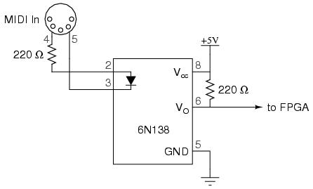 MIDI Controlled Sample Based Synthesizer