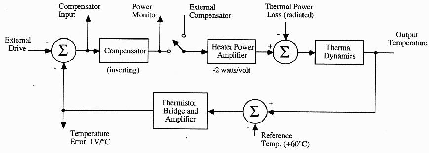 6302 feedback systems thermal system a functional block diagram of the temperature control system is shown in the figure ccuart Image collections