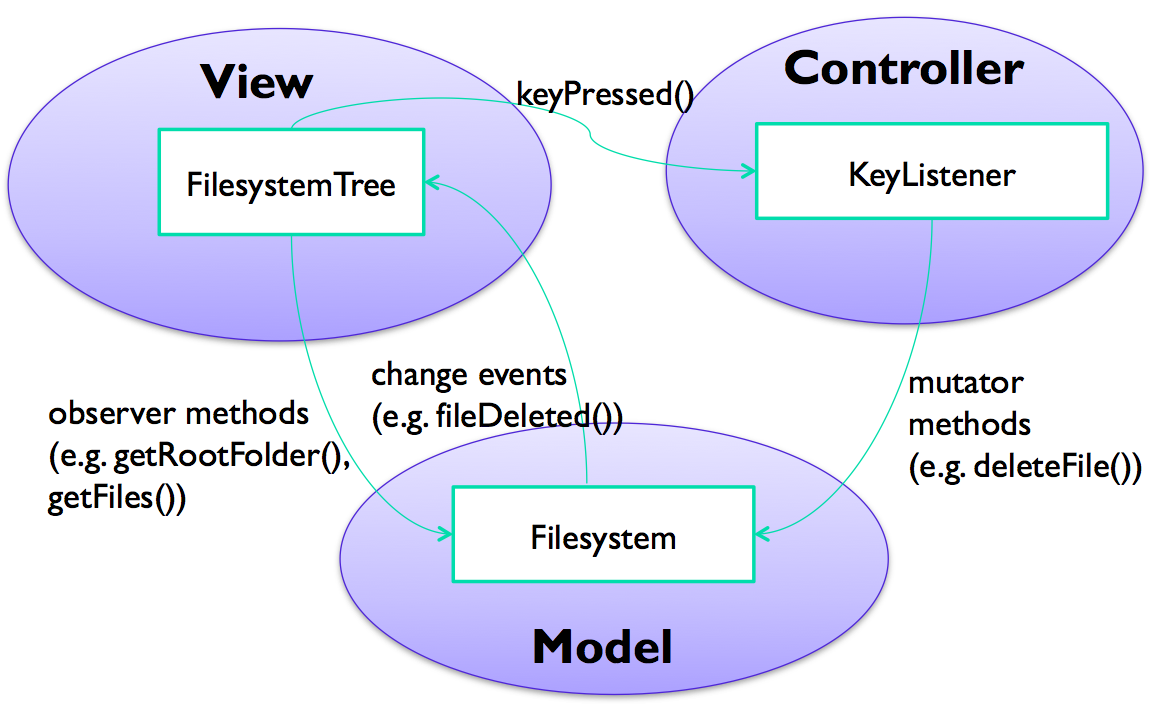 Reading 5 Ui Software Architecture Two Gang Switch Wiring Diagram A Larger Mvc Example