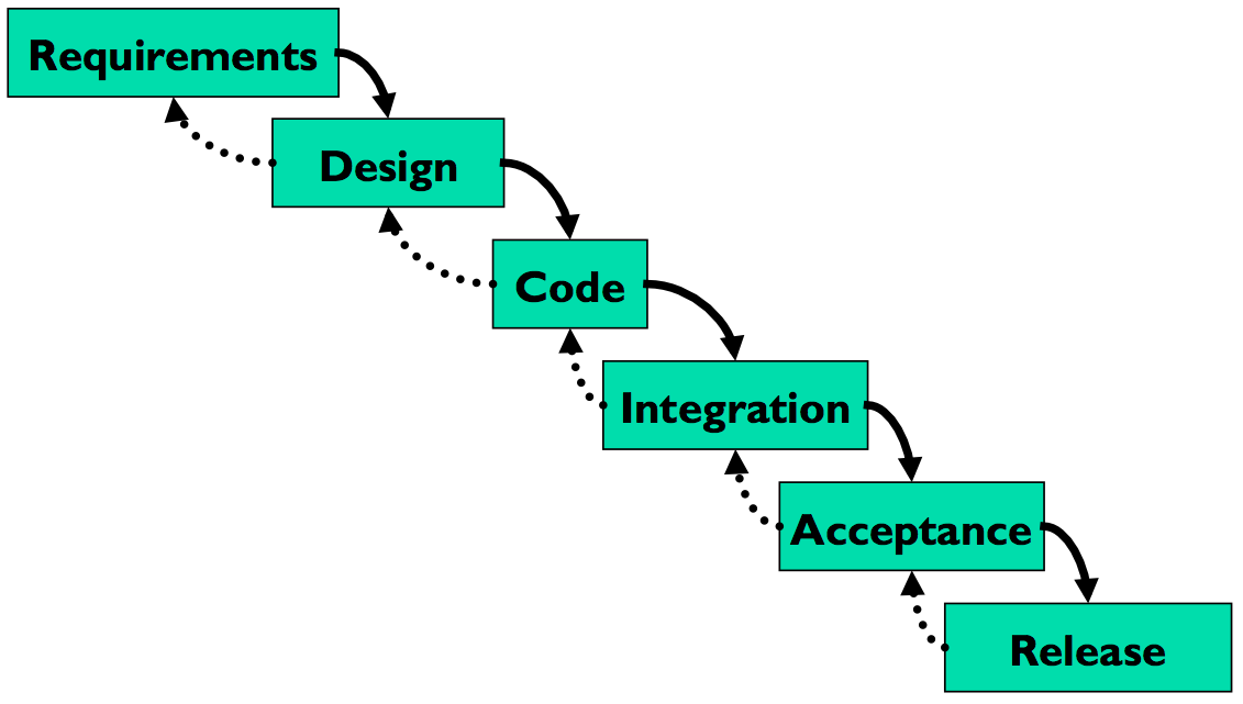 software devolpment models Software development is the process of conceiving, specifying, designing, programming, documenting, testing, and bug fixing involved in creating and maintaining applications, frameworks, or other software components.