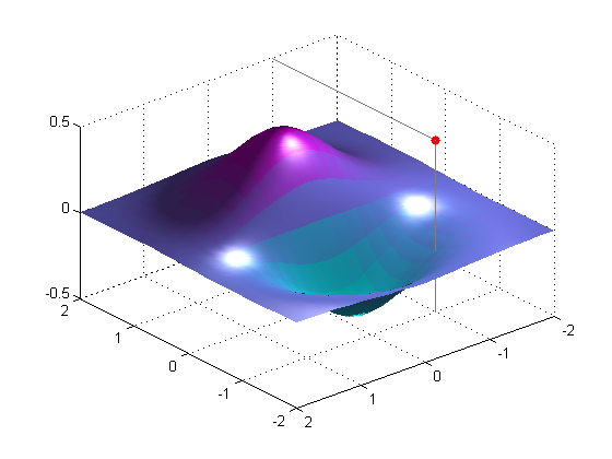Advanced Graphics and Visualization Techniques with MATLAB