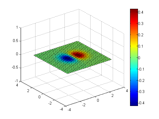 Volume Slices and Isosurfaces