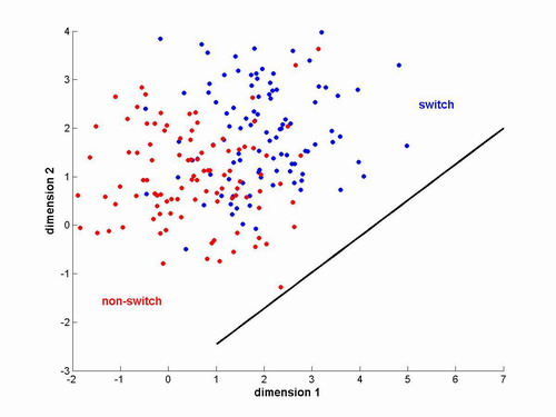 Statistical Modeling using Linear Discriminant Analysis