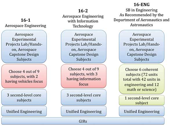 Requirements For Aerospace Engineering Education And Training : Aeroastro annual new interdisciplinary degree