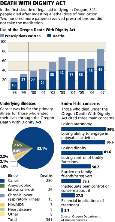 "essays on death with dignity act We will explore how assisted dying can affect both the patient and  a legal  abortion under the 1967 abortion act the stated aims of the  death often cite  future expectations of dependency, loss of dignity, or pain [14]  view article google scholar mill js: ""on liberty"" in on liberty and other essays."