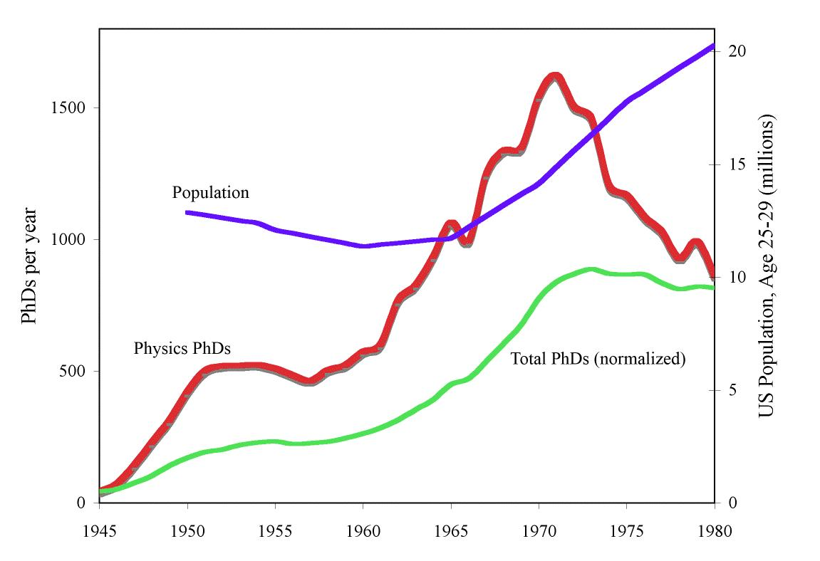 fig  1  number of physics ph d s granted by u s  institutions per year,  1945-1980  also shown are the total number of u s  ph d s granted in all  fields per