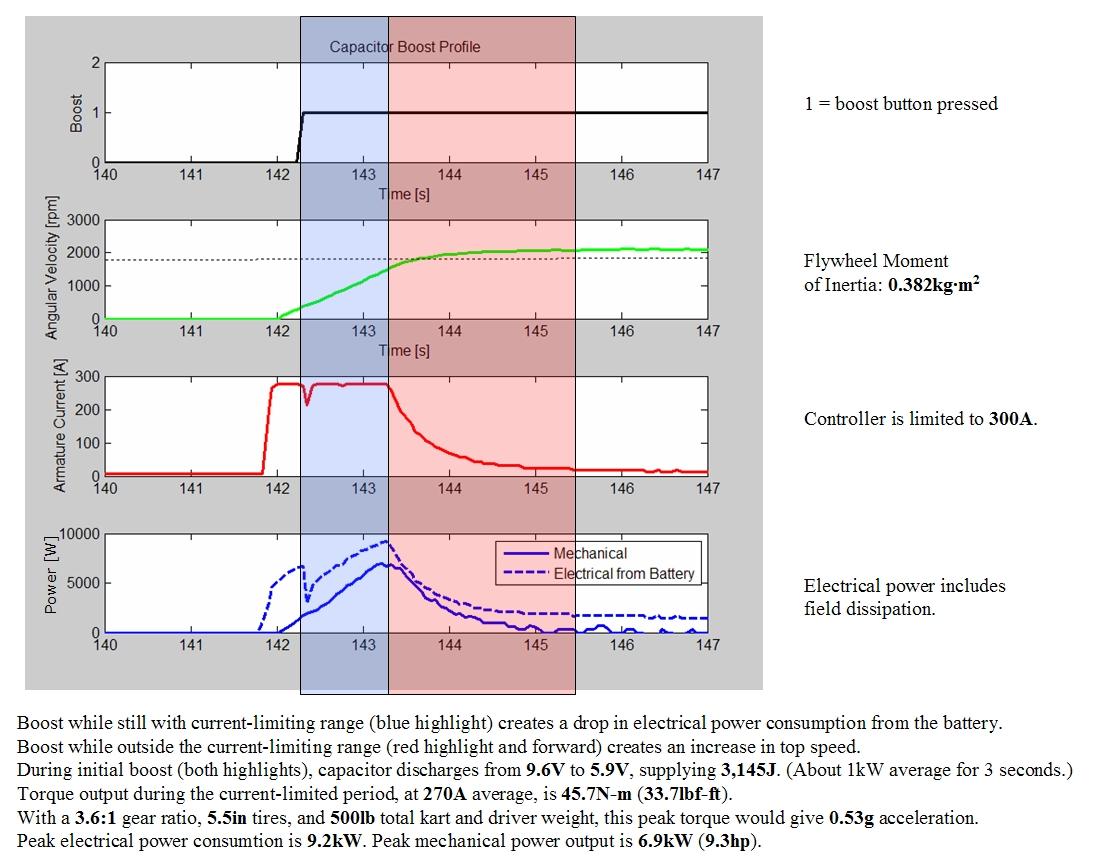 The Cap Kart V20 Electric Motor Braking System Circuit Diagram Data Highlight
