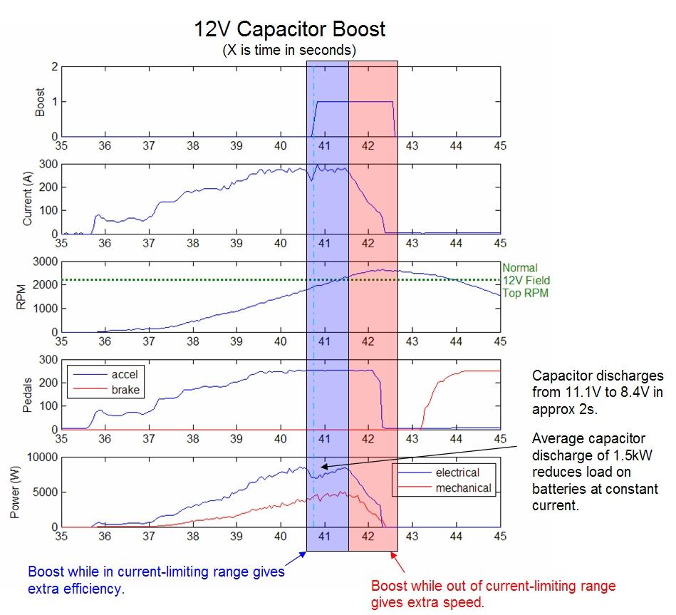 The Cap Kart V20 Ac Motor Speed Picture Regenerative Braking Data Highlight