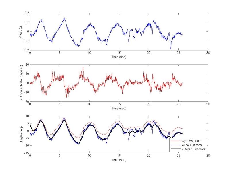 Accelerometer use - Programming - Chief Delphi