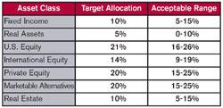asset allocation institut