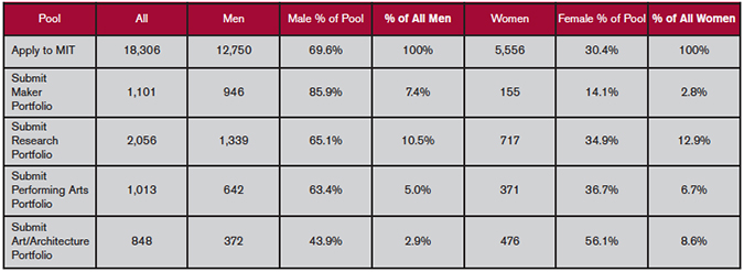 gender imbalance in mit admissions maker portfolios