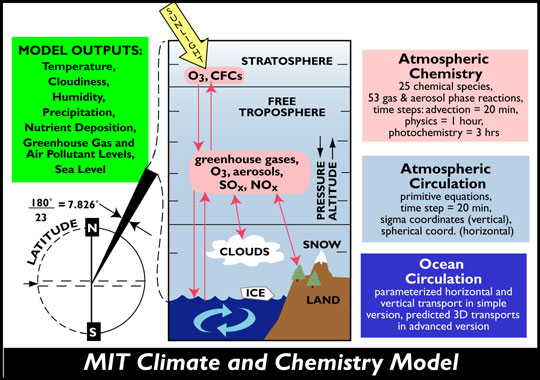 Groengele spons klimaatymythes ccuart Image collections