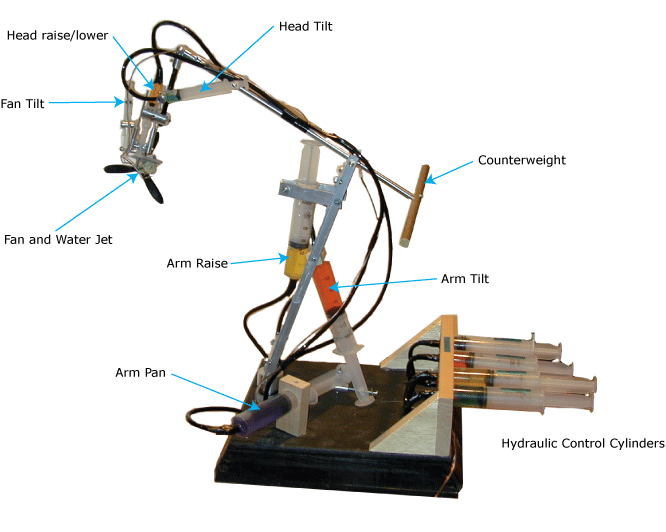 Simple Hydraulic Robotic Arm Designs : Ilan moyer s online portfolio