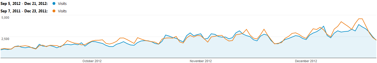 Graph displaying I Saw You visits per day for fall 2012 compared to fall 2011.