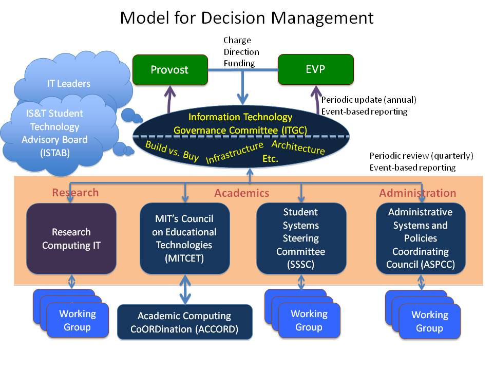 leaders framework for decision making Leadership framework, you will then examine several variations of those processes — deciding for yourself the decision making and problem solving.