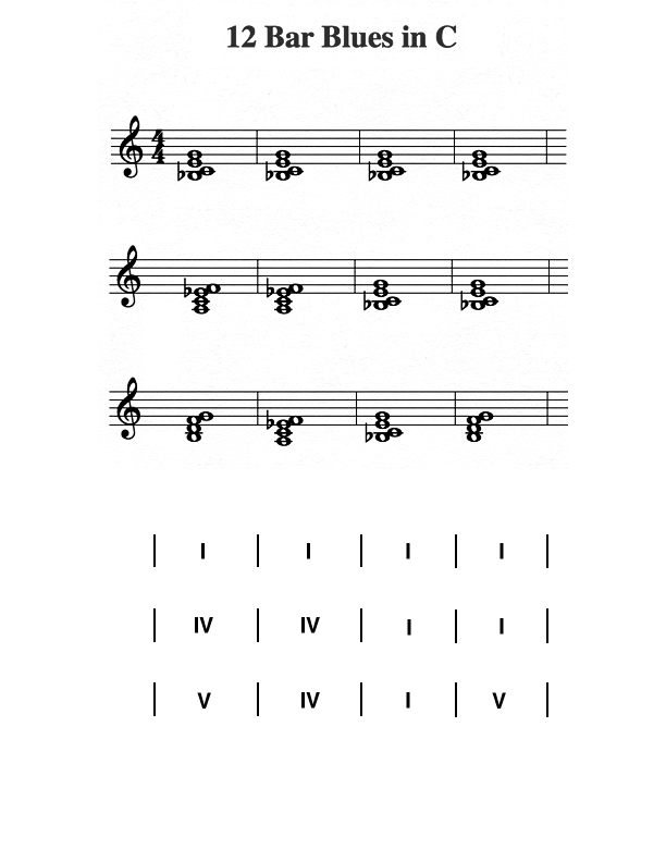 12 Bar Blues Progression Piano images