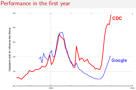 Answers to Quora questions : Q: How accurate is Google Flu Trends?