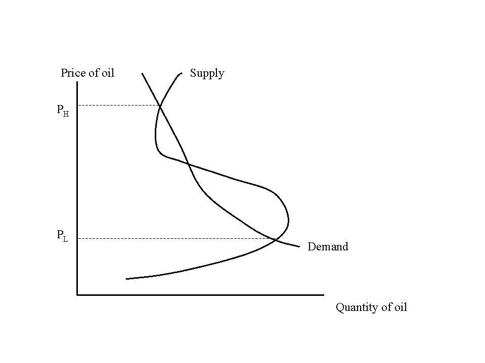 石油の複数均衡解