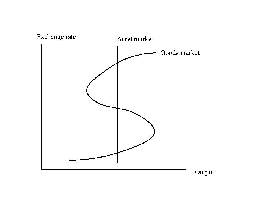 通貨危機の複数均衡解