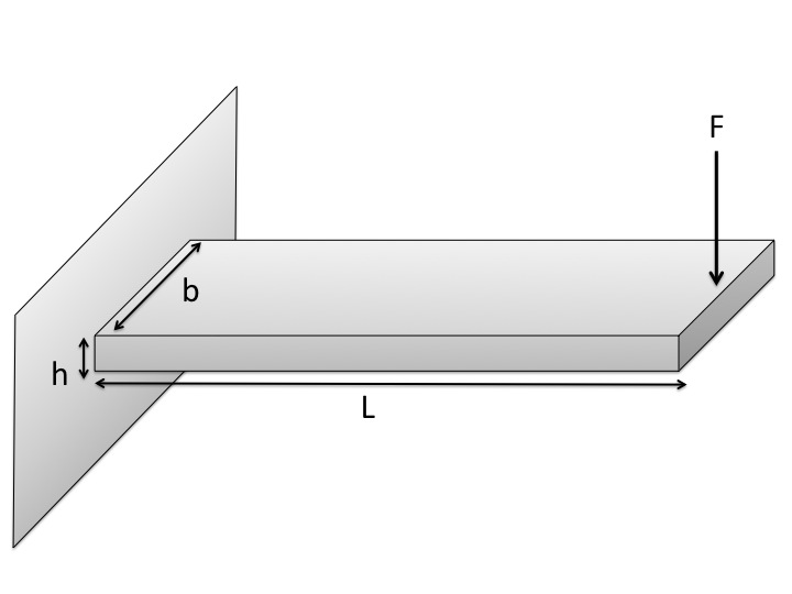 cantilever beam Begin with this cantilevered beam - from here you can progress through more complicated loadings normal stress in bending in many ways, bending and torsion are pretty similar bending results from a couple which axis is the beam bending about.