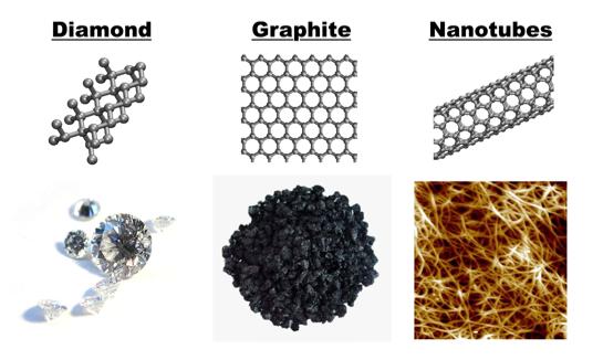 Adhesion Of Carbon Nanotube