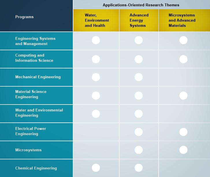 Collaborative Teaching Research ~ Collaborative research mit and masdar institute
