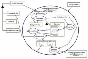 sustainability in software engineering a systematic literature review