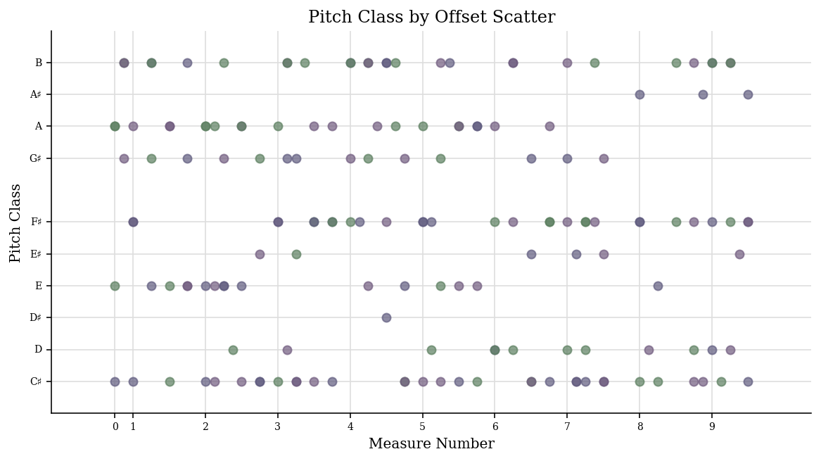 User's Guide, Chapter 44: Advanced Graphing (Axes, Plots