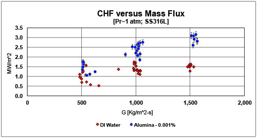 CHF as a function of Mass Flux [G] for SS316L heaters at atmospheric pressure.